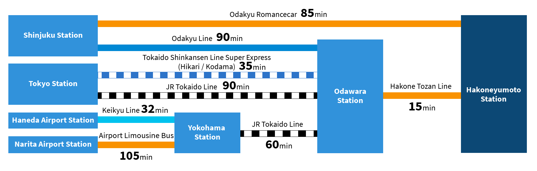 Odawara Hakone Access map
