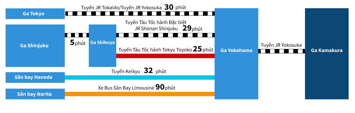Yokohama Kamakura Access map